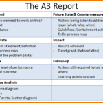 A3 Report Template