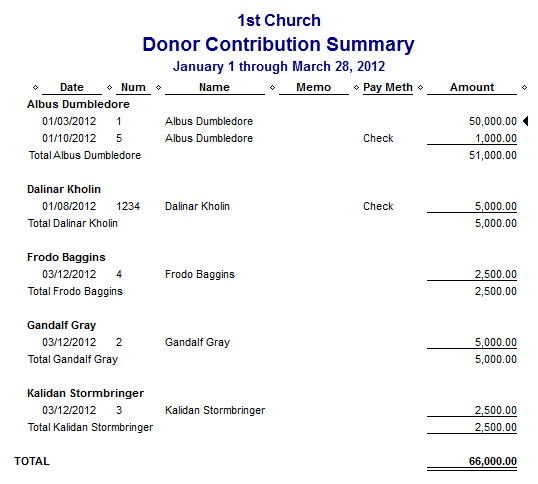 Donation Report Template