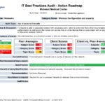 Data Center Audit Report Template