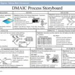 Dmaic Report Template