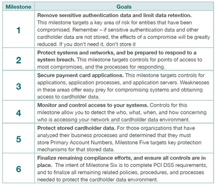 Pci Dss Gap Analysis Report Template