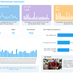 Weekly Social Media Report Template
