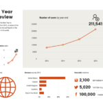 Annual Review Report Template
